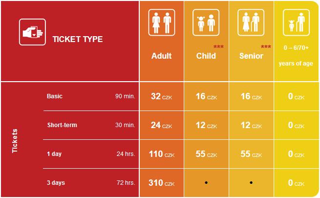 プラハ市交通局短期滞在者向け乗車賃テーブル